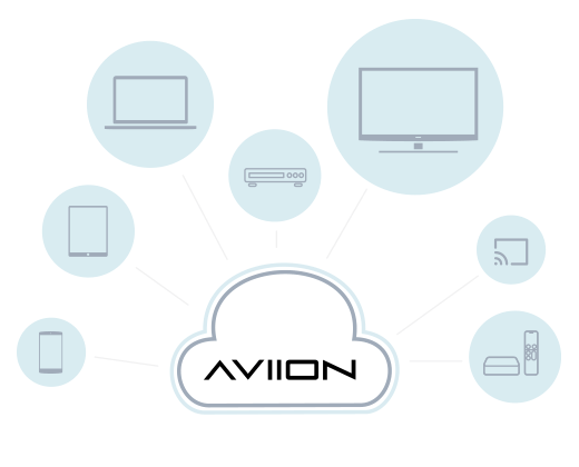 What AVIION does for your business